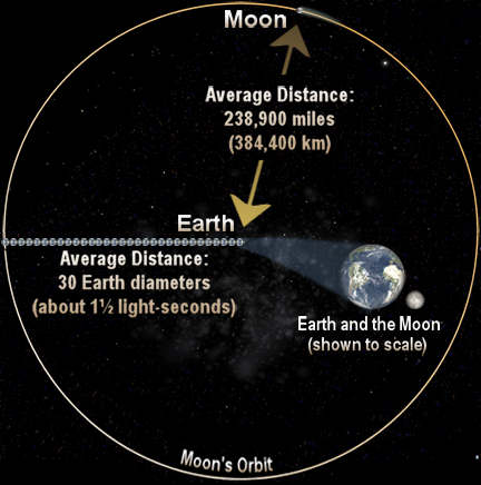 Moon skymarvels view moons orbital position phase video period sidereal 273217 days 655728 hours distance from earth mean 3013 earth diameters ccuart Choice Image
