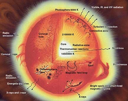 structure of the sun pdf
